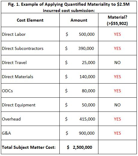 DCAA audit example: applying quantified materiality to a $2.5M incurred cost submission